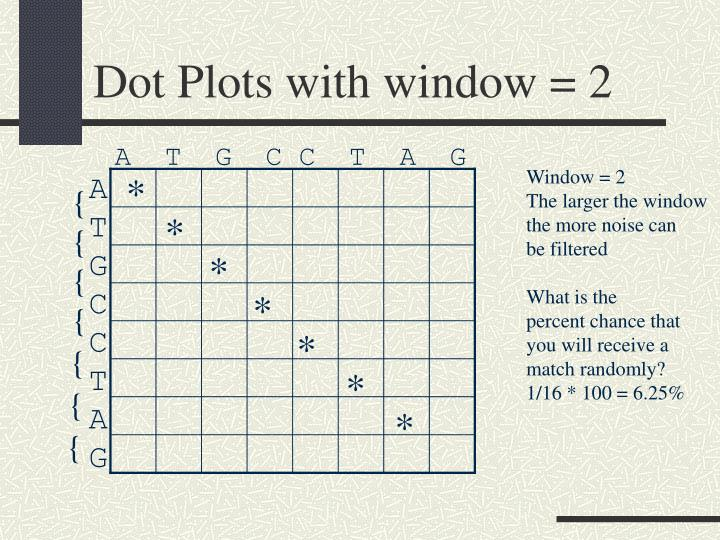 Dot Plots with window = 2