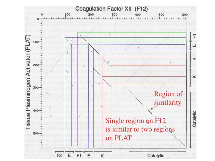 Single region on F12