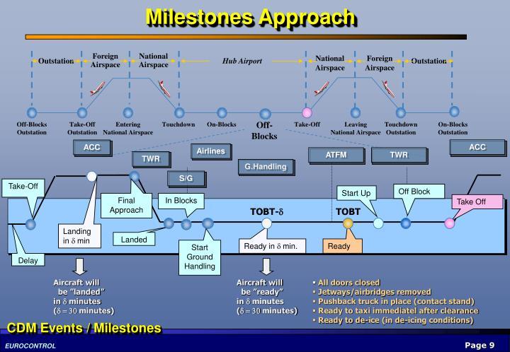 Milestones Approach