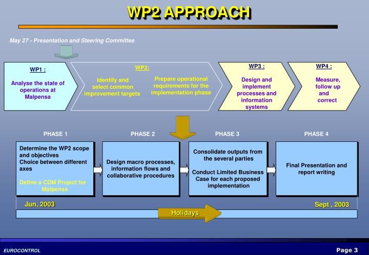 Design macro processes,
