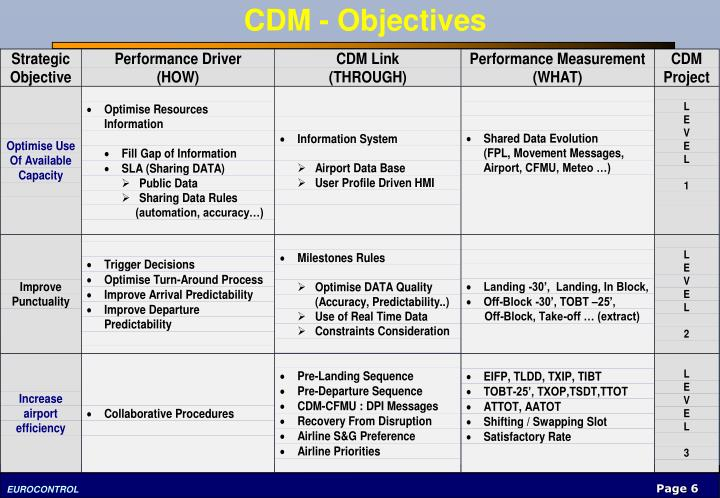 CDM - Objectives
