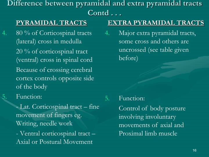 Difference between pyramidal and extra pyramidal tracts Contd . . .