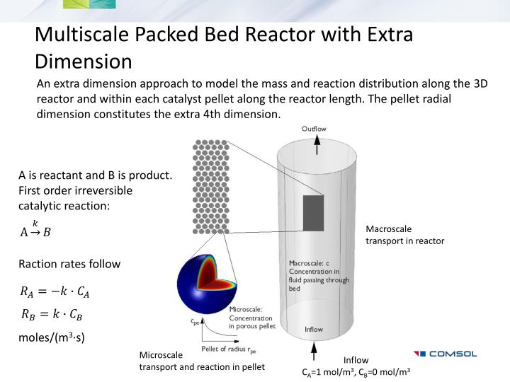 Multiscale packed bed reactor with extra dimension