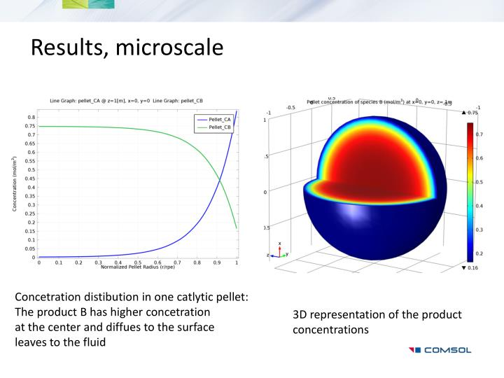Results, microscale
