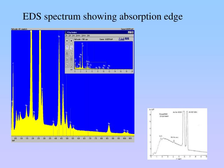 EDS spectrum showing absorption edge