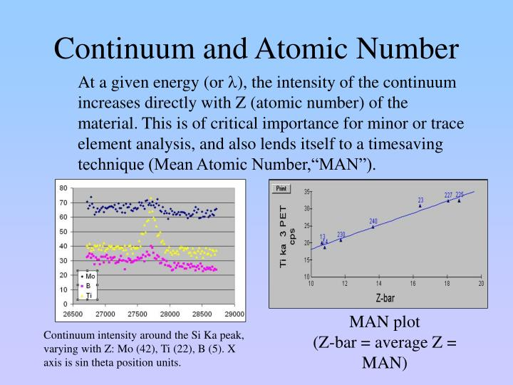 Continuum and Atomic Number