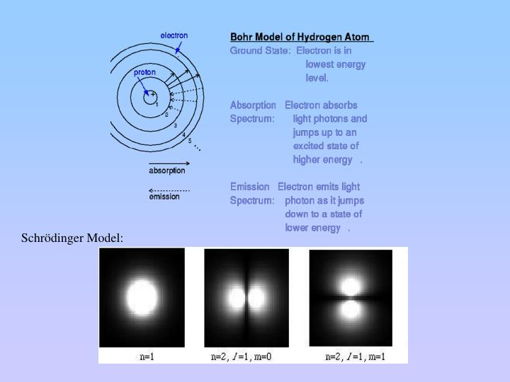 Schrödinger Model: