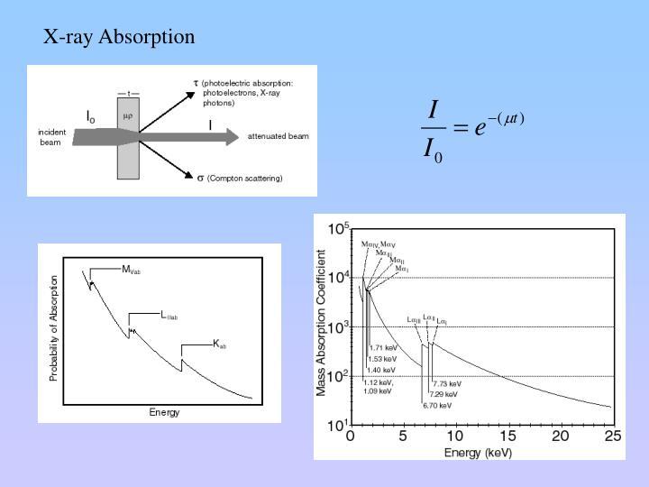 X-ray Absorption