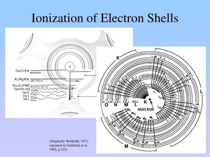 Ionization of Electron Shells