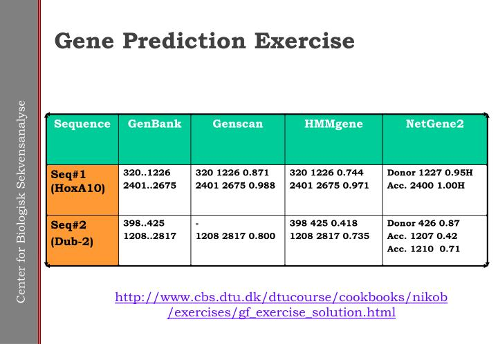 Gene Prediction Exercise