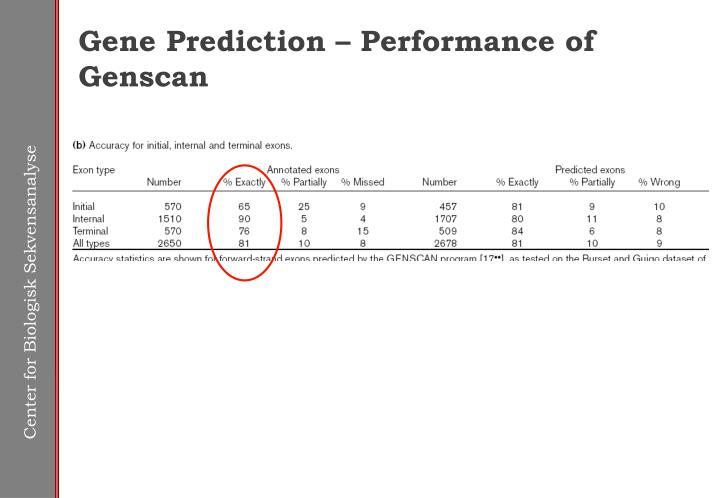 Gene Prediction – Performance of Genscan