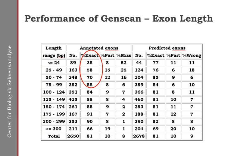 Performance of Genscan – Exon Length