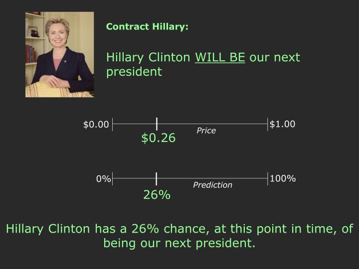 Contract Hillary:
