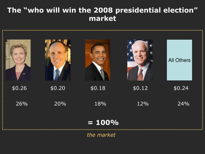 "The ""who will win the 2008 presidential election"" market"