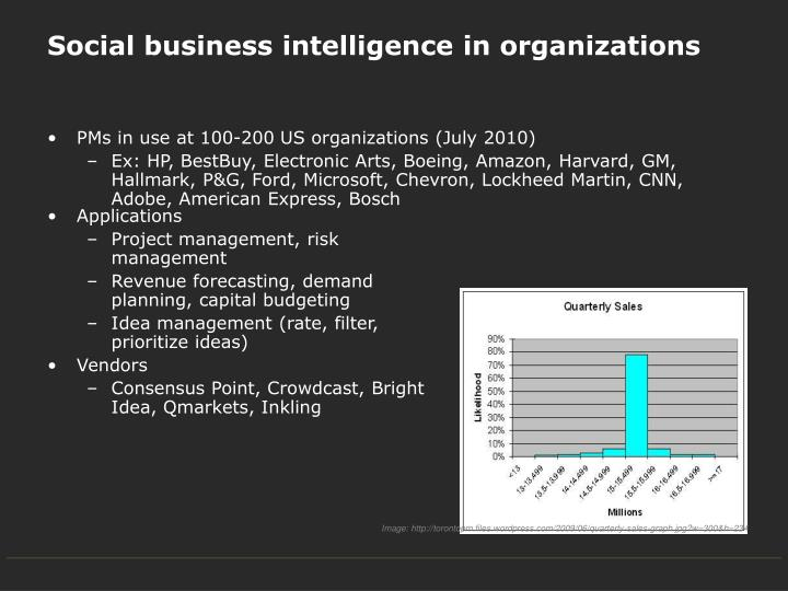 Social business intelligence in organizations