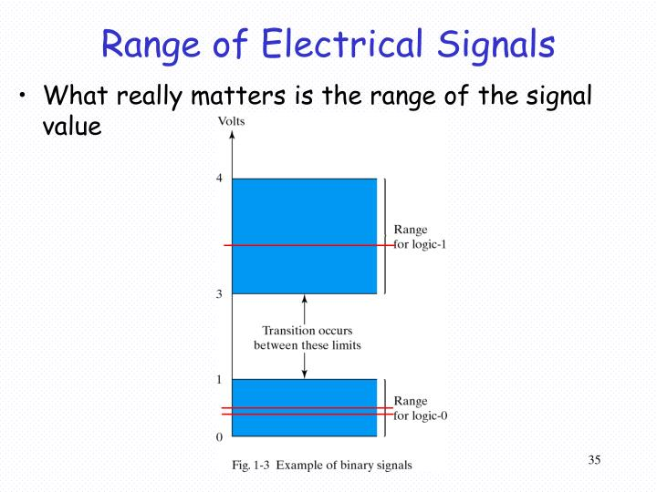 Range of Electrical Signals
