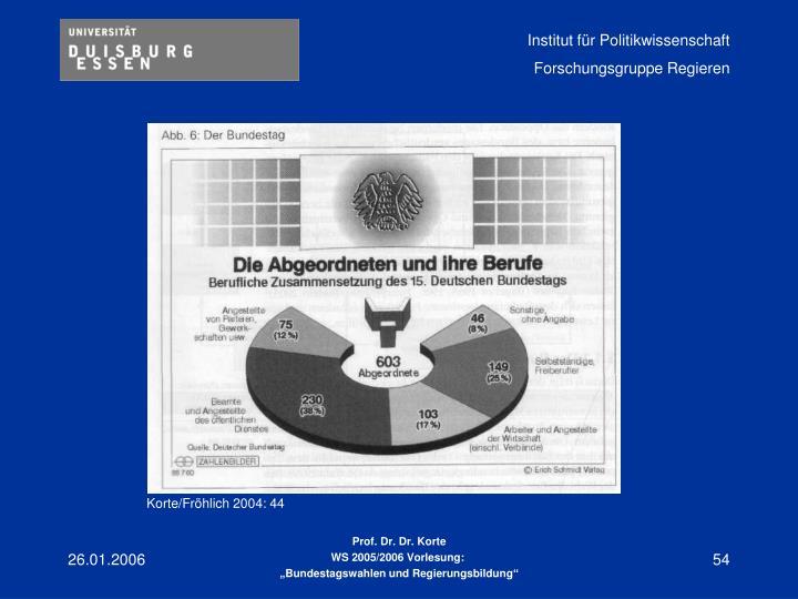 Korte/Fröhlich 2004: 44