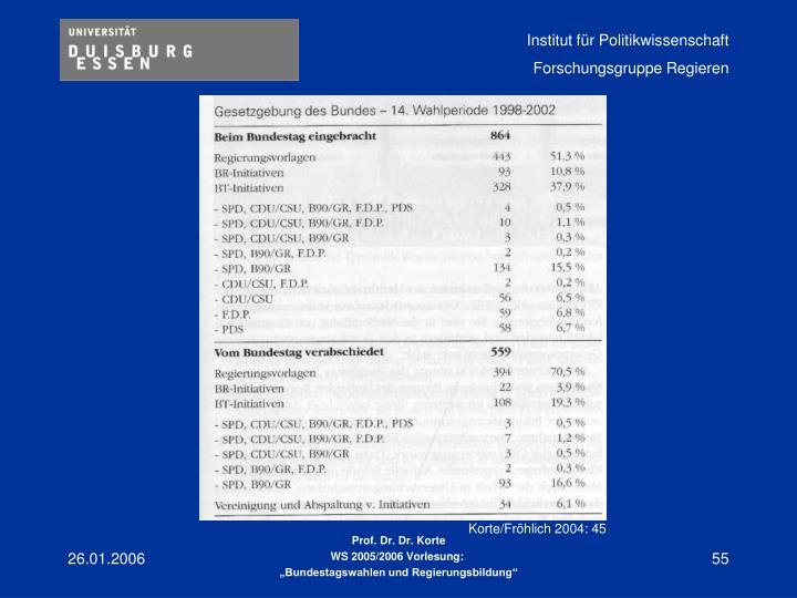 Korte/Fröhlich 2004: 45