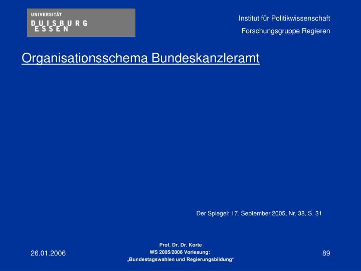Organisationsschema Bundeskanzleramt