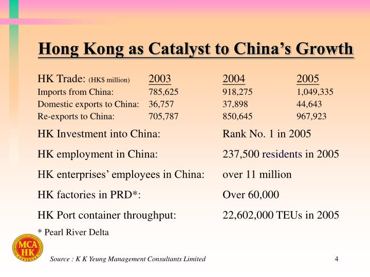 Hong Kong as Catalyst to China's Growth