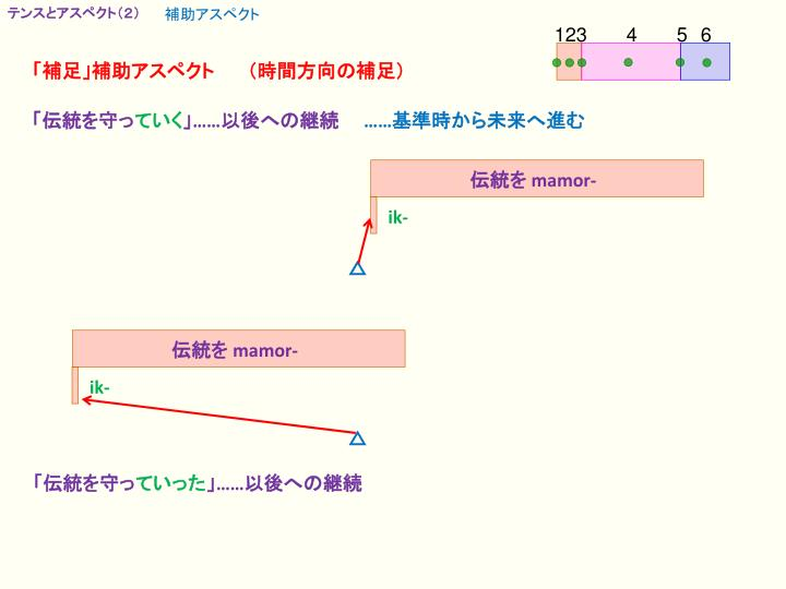 テンスとアスペクト(2)