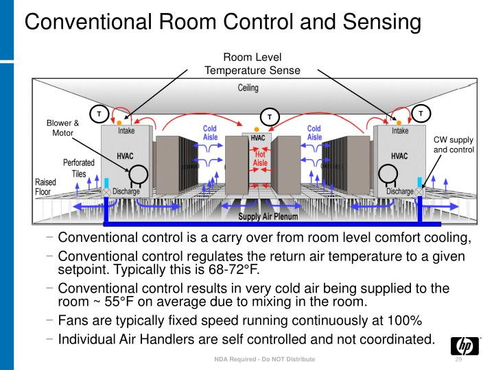 Conventional Room Control and Sensing