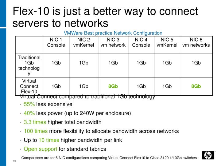 Flex-10 is just a better way to connect servers to networks