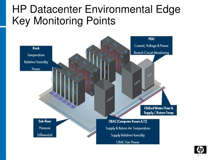 HP Datacenter Environmental Edge Key Monitoring Points