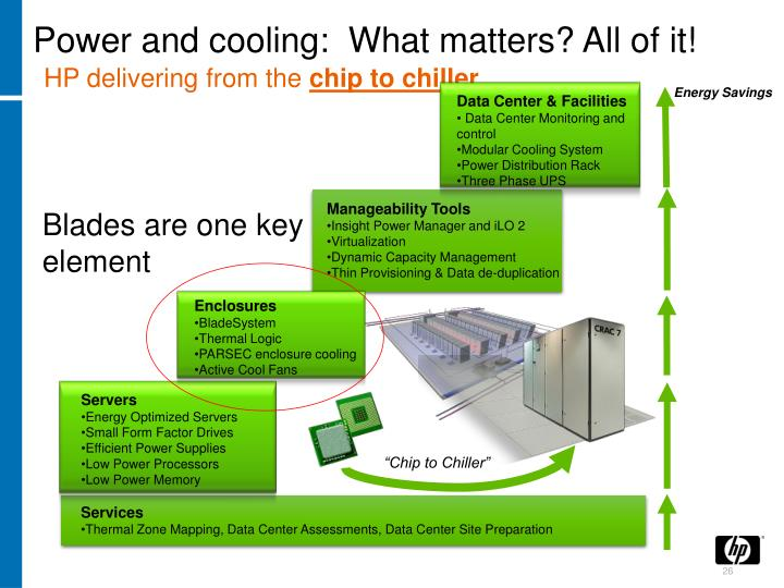 Power and cooling:  What matters? All of it!