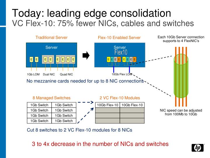Today: leading edge consolidation