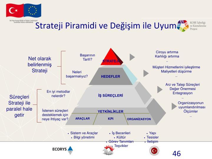 Strateji Piramidi ve Değişim ile Uyum