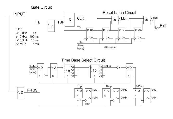 Gate Circuit