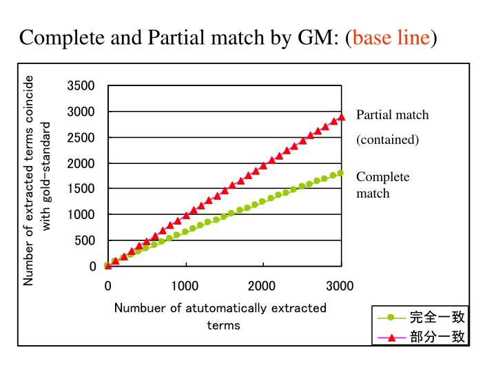 Complete and Partial match by GM: (