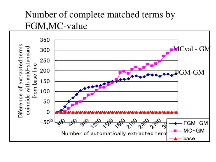 Number of complete matched terms by