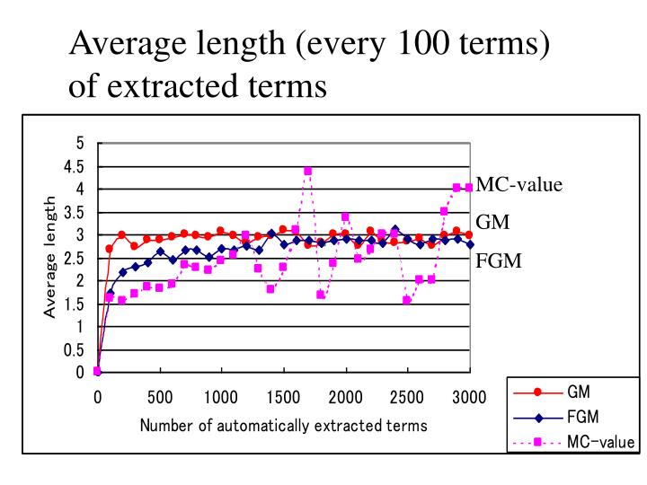 Average length (every 100 terms)