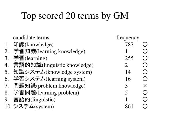 Top scored 20 terms by GM