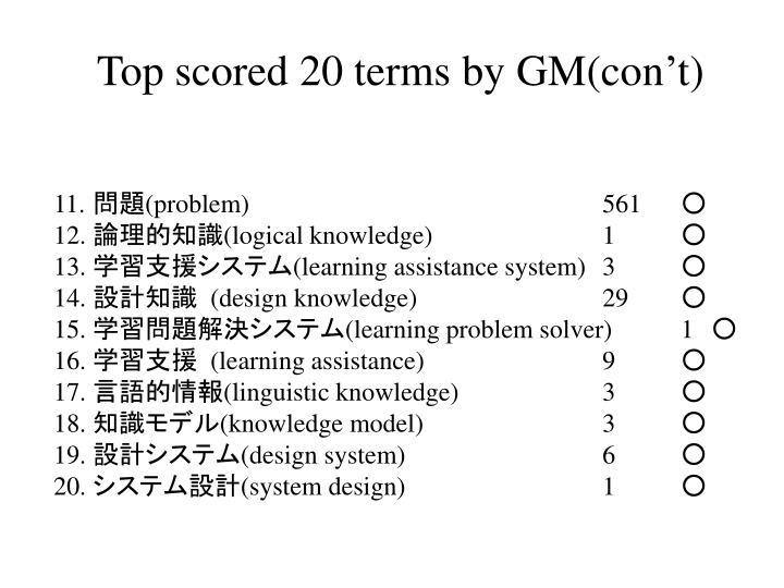 Top scored 20 terms by GM(con't)