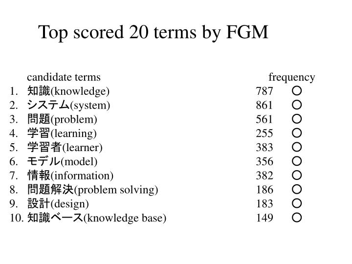 Top scored 20 terms by FGM