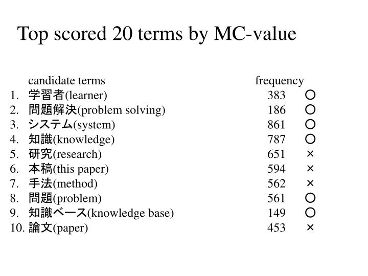 Top scored 20 terms by MC-value