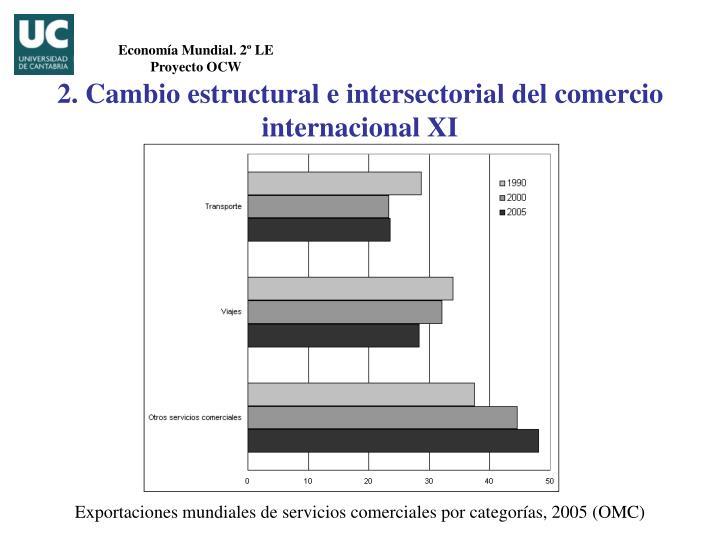 2. Cambio estructural e intersectorial del comercio internacional XI
