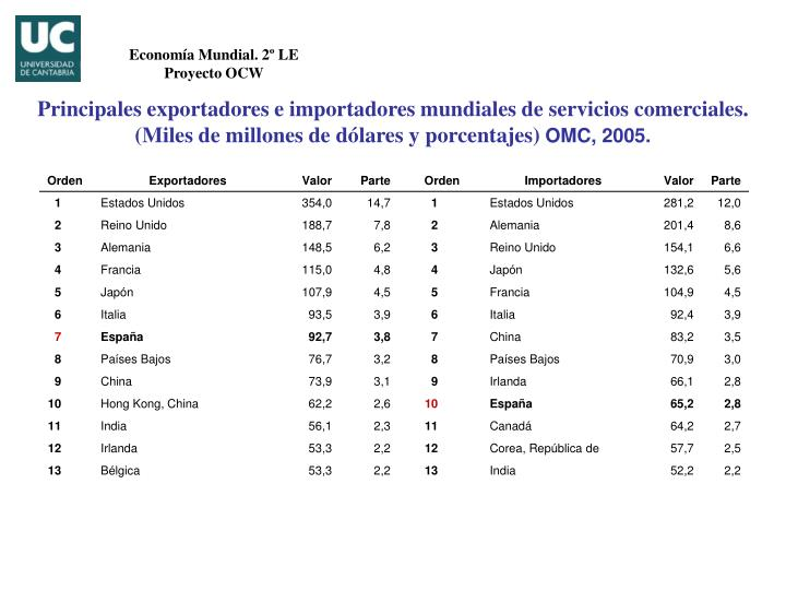 Economía Mundial. 2º LE