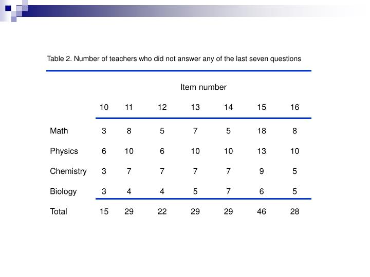Table 2. Number of teachers who did not answer any of the last seven questions
