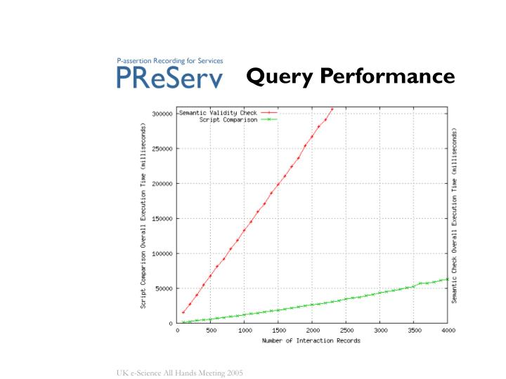 Query Performance