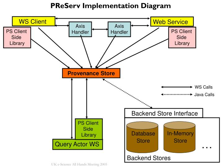 PReServ Implementation Diagram