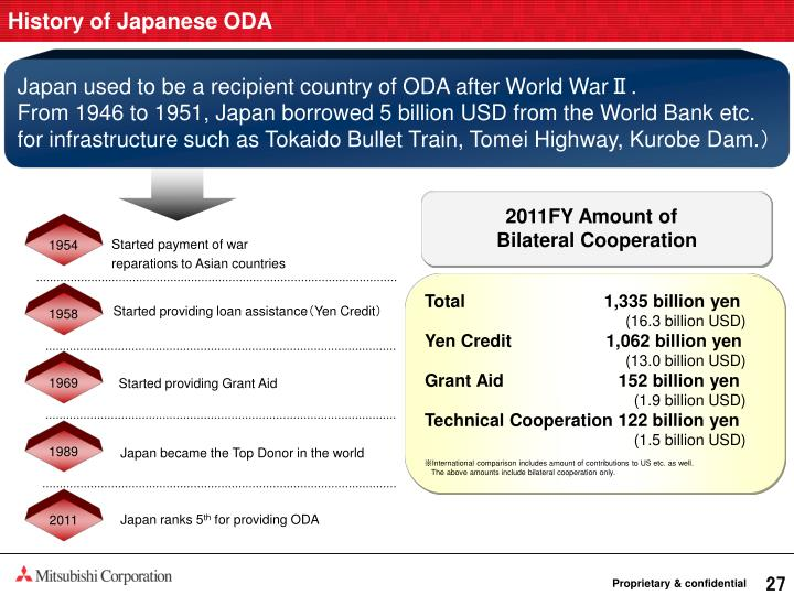 History of Japanese ODA