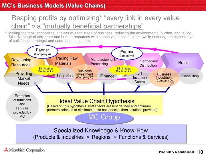MC's Business Models (Value Chains)