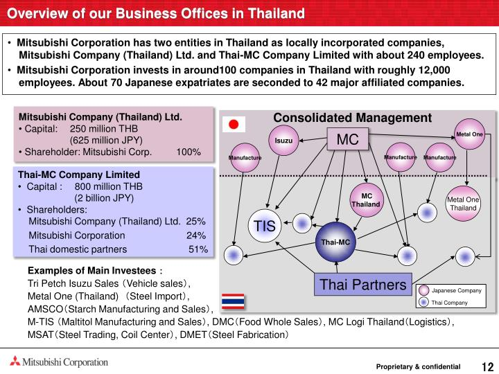 Overview of our Business Offices in Thailand
