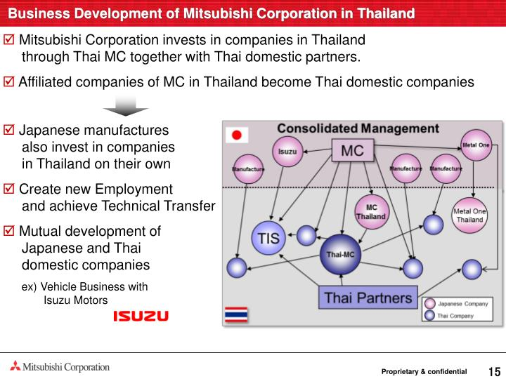 Business Development of Mitsubishi Corporation in Thailand