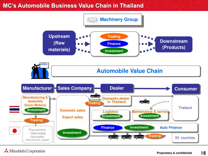 MC's Automobile Business Value Chain in Thailand