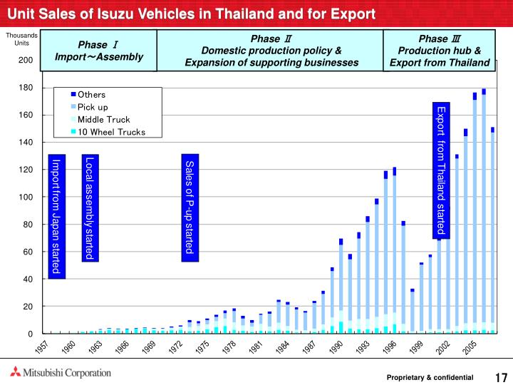 Unit Sales of Isuzu Vehicles in Thailand and for Export